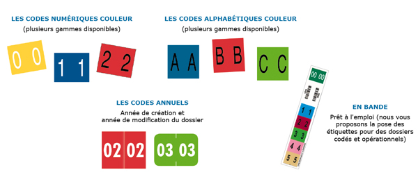 code-codification-couleur