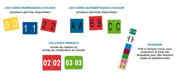 code-codification-couleur