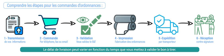 Les étapes de fabrication des ordonnances chez Luquet et Duranton