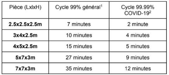Tableau des durées de désinfection en fonction du volume des pièces traitées